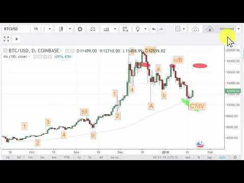 Bitcoin Post Crash Chart Analysis 1/20/2018
