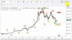 Bitcoin Post Crash Chart Analysis 1/20/2018