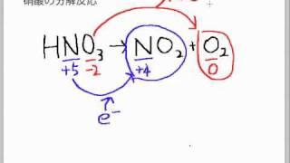 硝酸の分解反応を作る