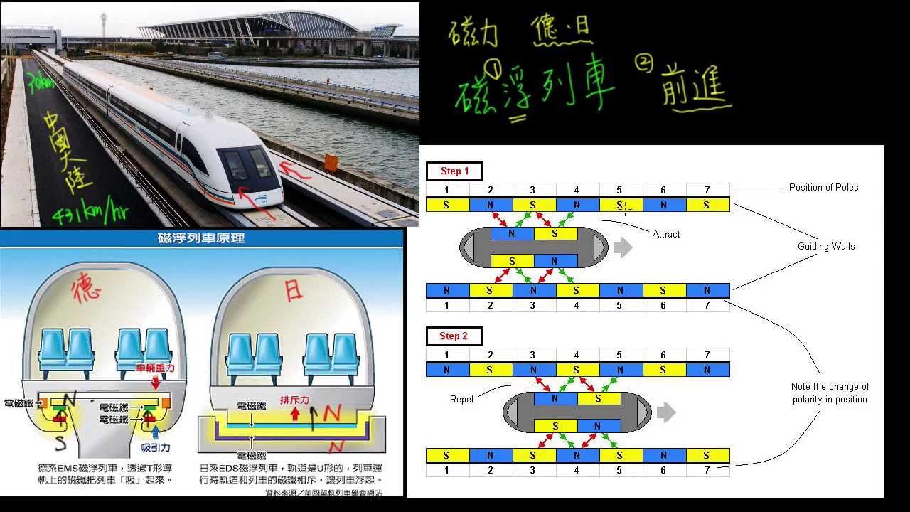 4-2觀念05磁浮列車的原理 - YouTube
