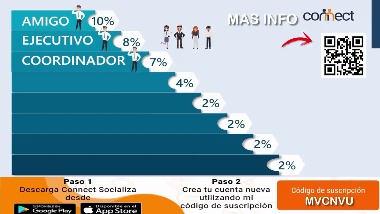 Beneficios Empresario Light en Connect social