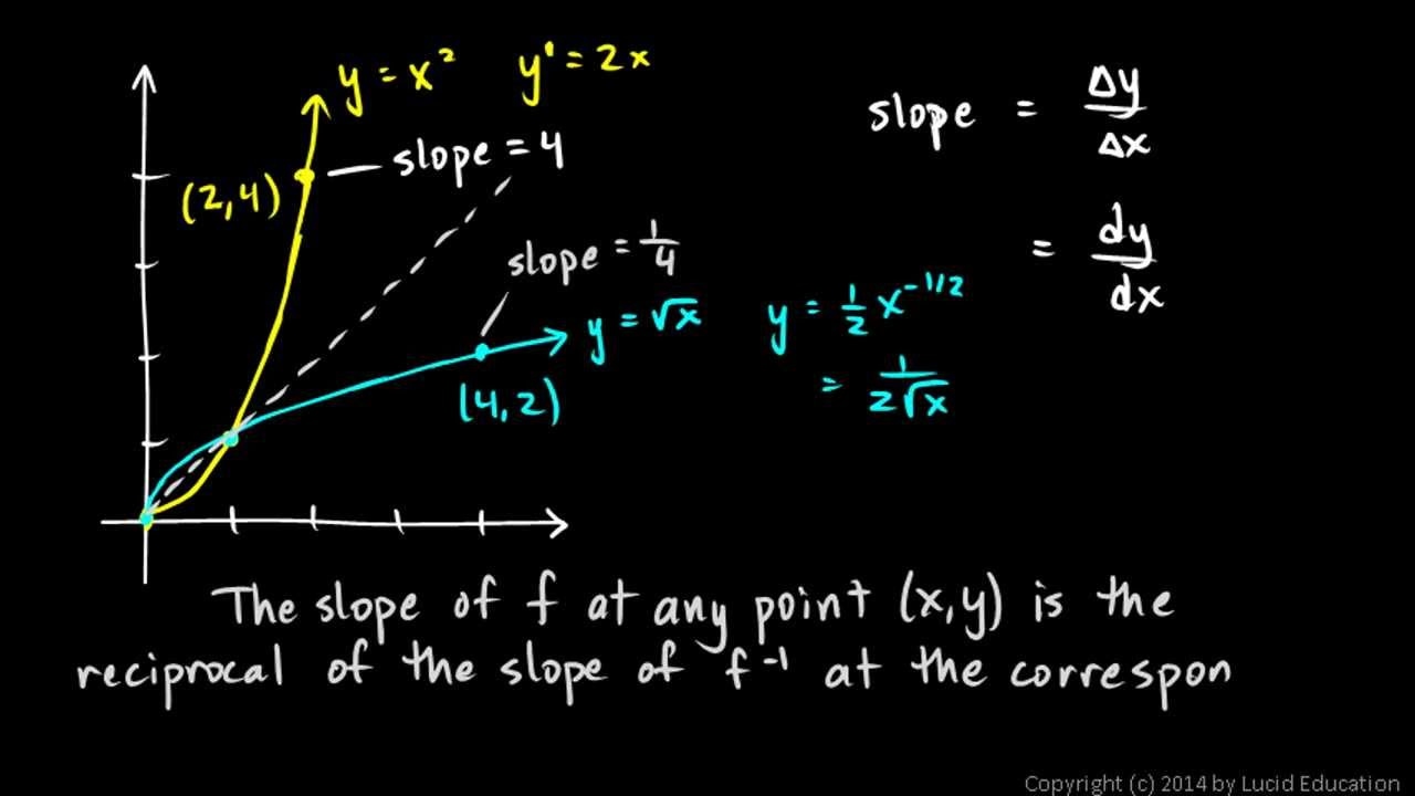 Calculus 311c  Slopes Of Inverse Functions