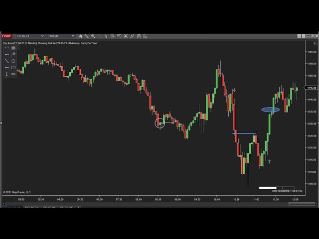 051121 -- Daily Market Review ES GC CL NQ - Live Futures Trading Call Room
