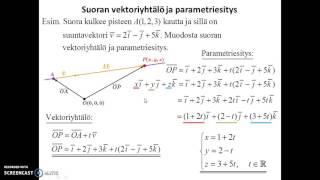 Avaruuden suora - vektoriyhtälö ja parametriesitys