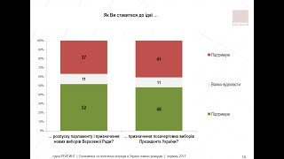 Если бы завтра выборы  в Украине: КТО БЫ ПОБЕДИЛ?