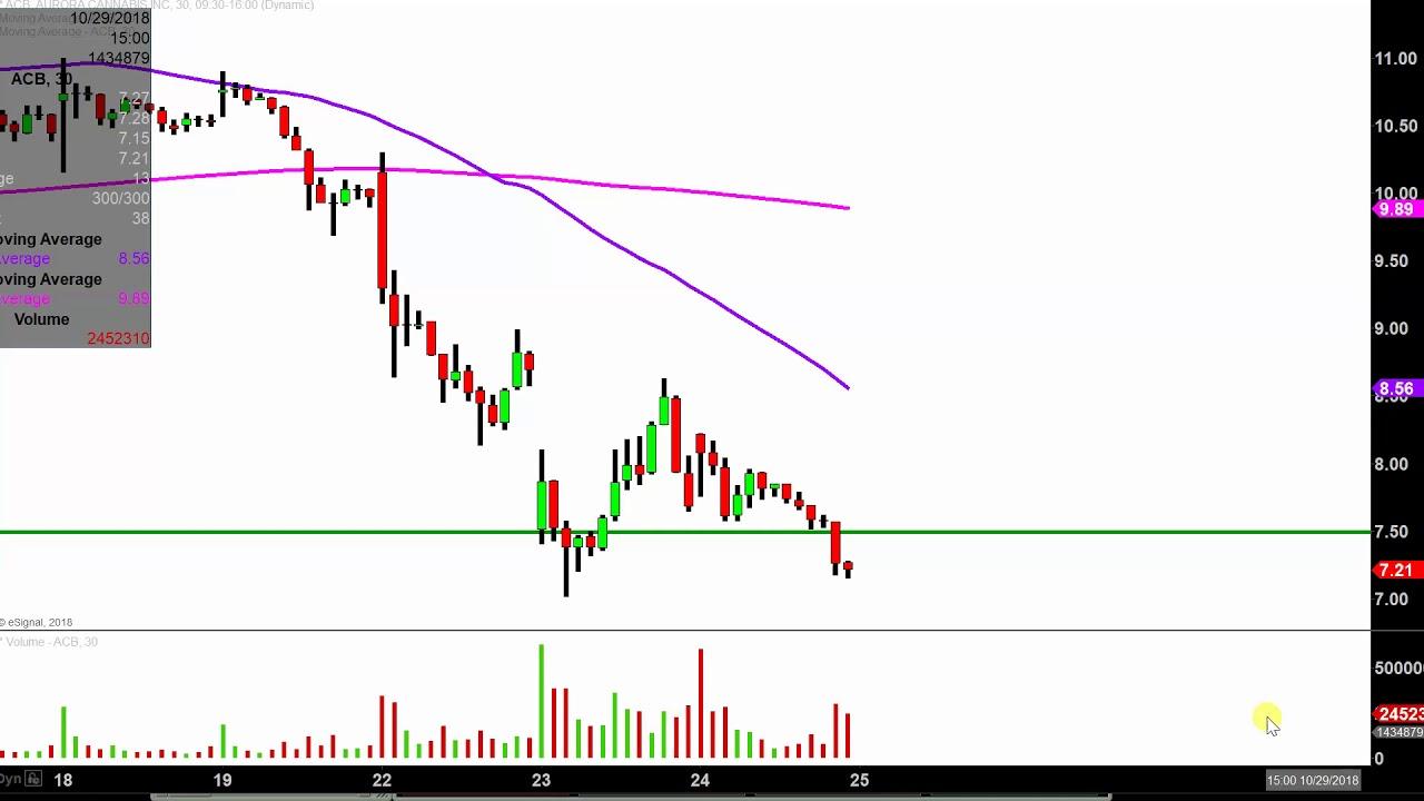Aurora Cannabis Inc - ACB Stock Chart Technical Analysis ...