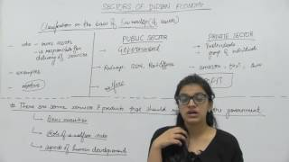 Sectors of Indian Economy _ Part12 _ Private & Public Sectors _ Shubhi Chhabra
