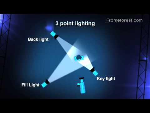 Frameforest Filmschool: 3 point lighting