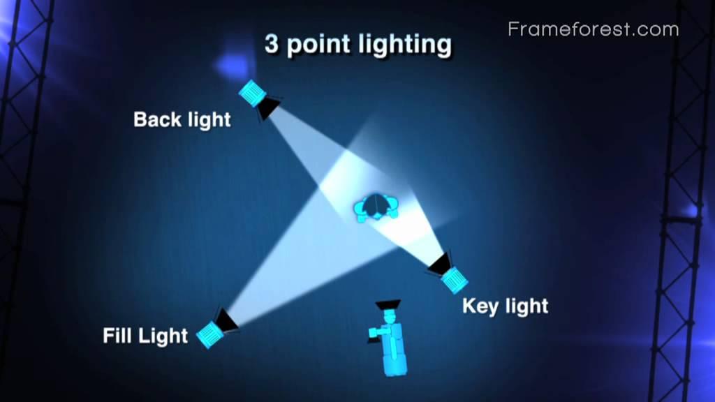 Frameforest Filmschool: 3 point lighting - YouTube