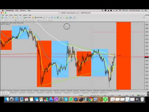 Forex Trading Series Video 10 - Kill Zones + Candlestick Patterns