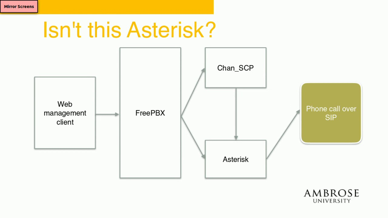 LinuxFest Northwest 2017: Choosing an Open Source PBX: Using FreePBX in the  Enterprise