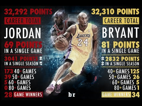 Kobe Bryant Passes Michael Jordan On NBA All-Time Scoring ...
