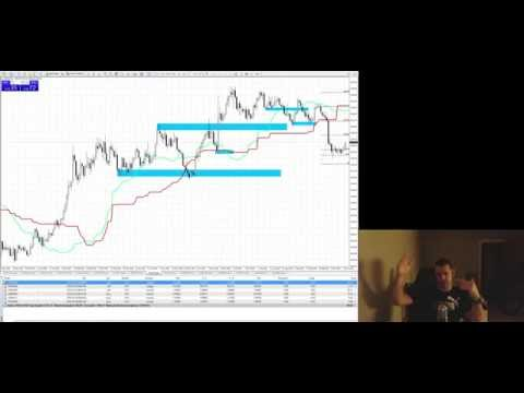 forex trading, priceaction and related ideas