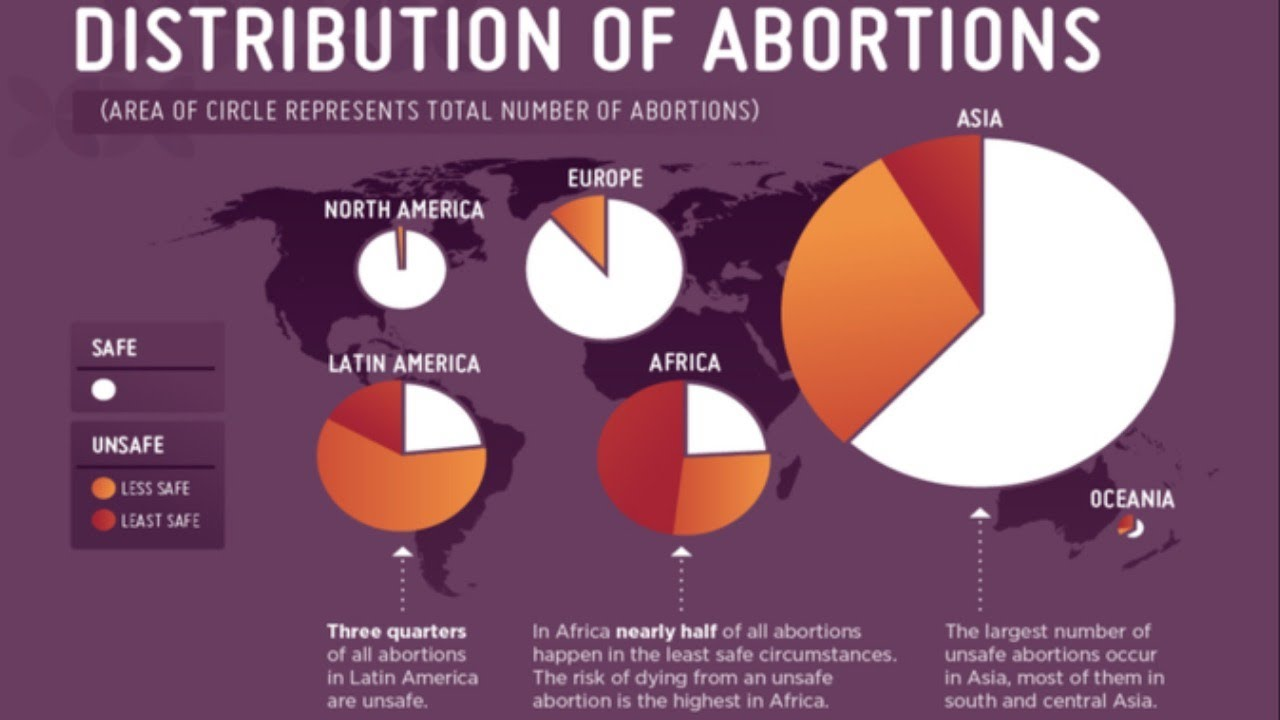 Abortion Should Be Tightly Monitored