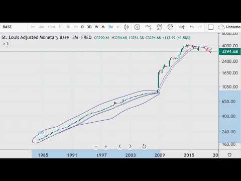 monetary-base-chart