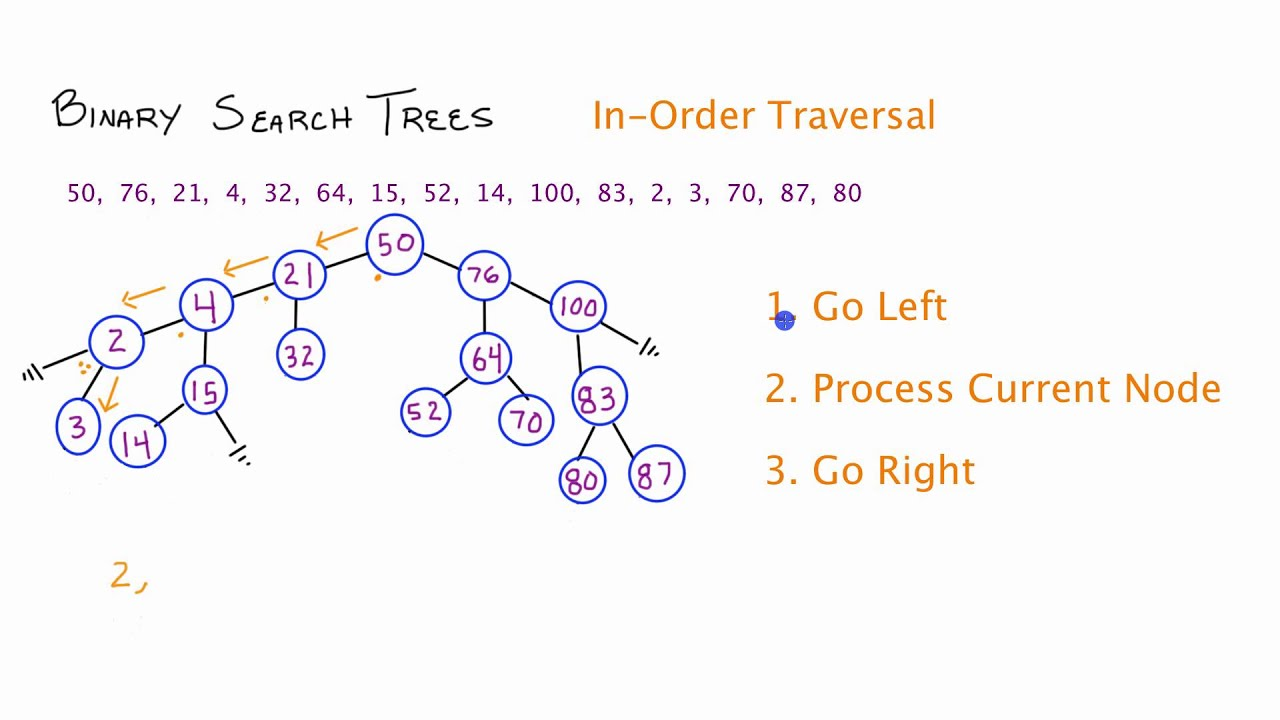Binary Search Trees - In-Order Traversal - C++ - Part 3