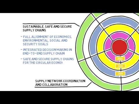 WG 1 Sustainable, Safe and secure Supply Chains YouTube