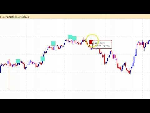 Nifty (Bank Nifty) - Candle Stick Patterns & Indicators - NSE Tame Charts - bse2nse.com