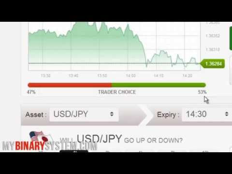 Using Martingale in Binary options trading
