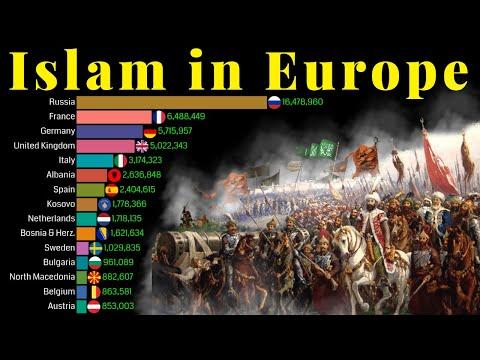 Islam in Europe 1900 - 2100   Muslim Population in Europe   Data Player