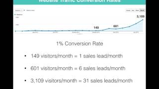How To Increase Website Traffic 20X In 7 Months