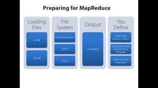Hadoop MapReduce Fundamentals 2 of 5
