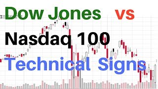 🔴Dow Jones Industrials vs Nasdaq 100 Techncial Signs QQQ DIA ETF Index Fund