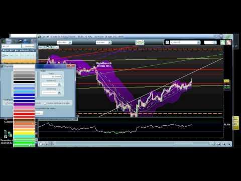 Apprendre à trader (Gold/Silver/WTI) - 16 septembre 2012