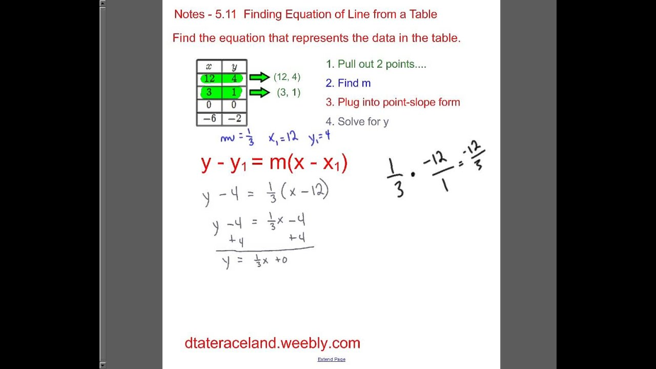 511 finding equation of the line representing table of values x y 511 finding equation of the line representing table of values x y table youtube falaconquin