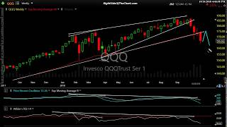 Stock Market Technical Analysis 10-26-18