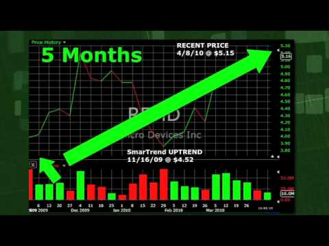 Stock Trading Idea: RF Micro Devices: The Trend Continues Up