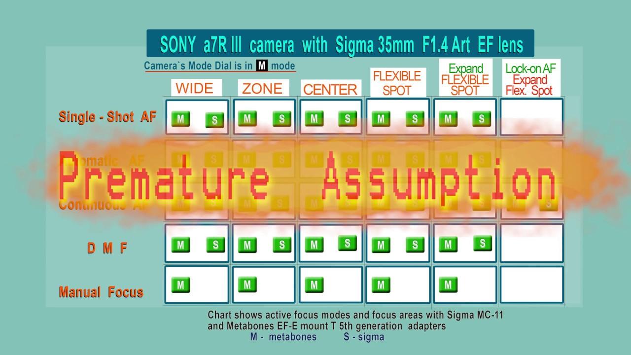 Metabones adapter vs Sigma MC -11 Test Sony a7R III with Sigma 35mm f1 4  Art lens 4K