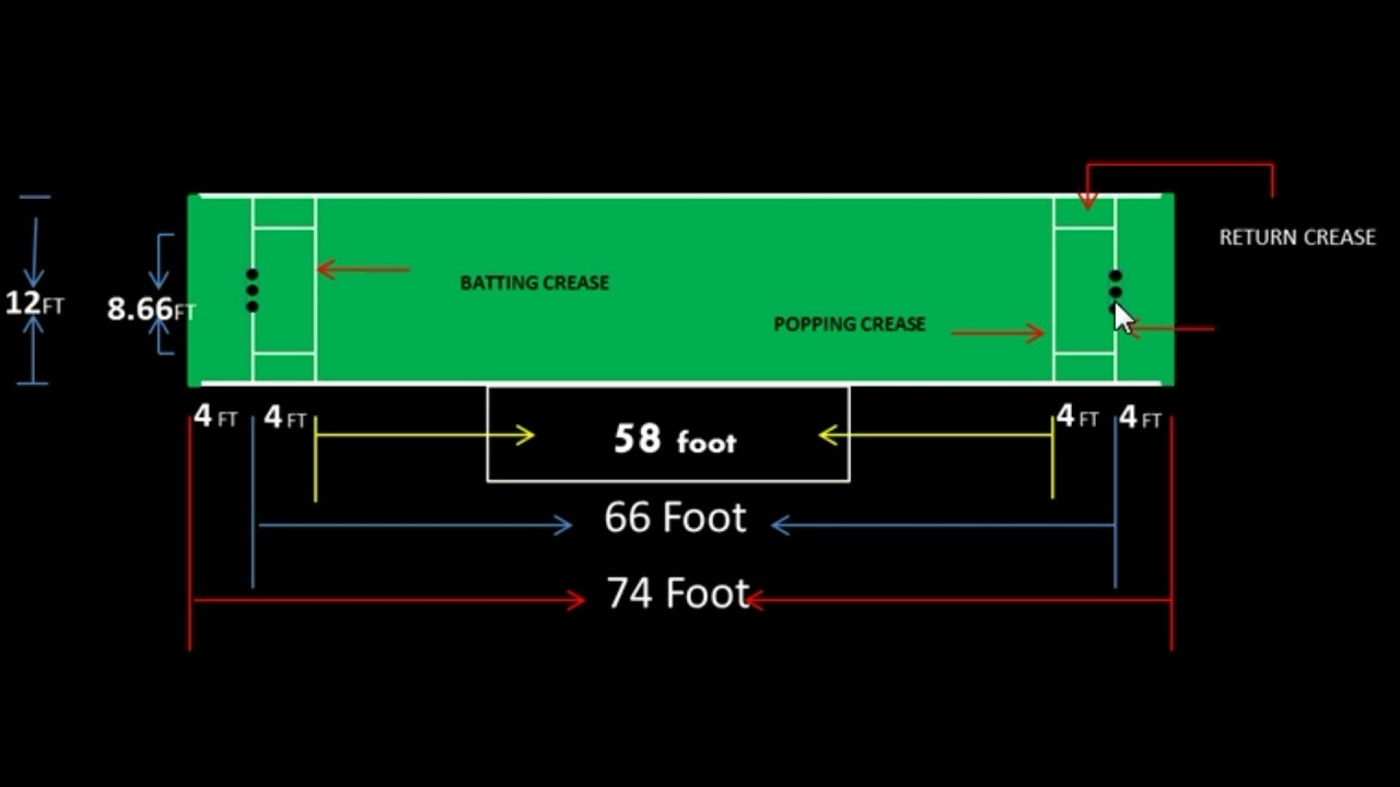 cricket pitch measurement in hindi [ 1280 x 720 Pixel ]