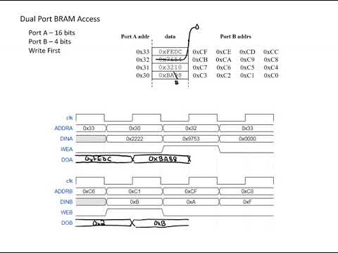 FPGA BRAM Access Example