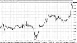 Индикатор корректного входа в рынок
