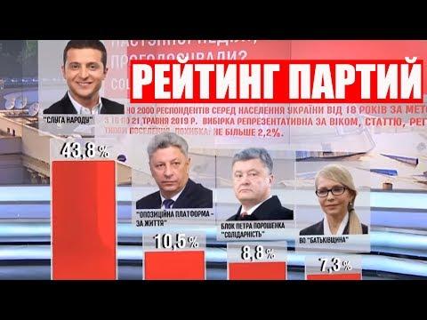 Рейтинг Партий Зеленского, Порошенко и Вакарчука перед выборами в Верховную Раду