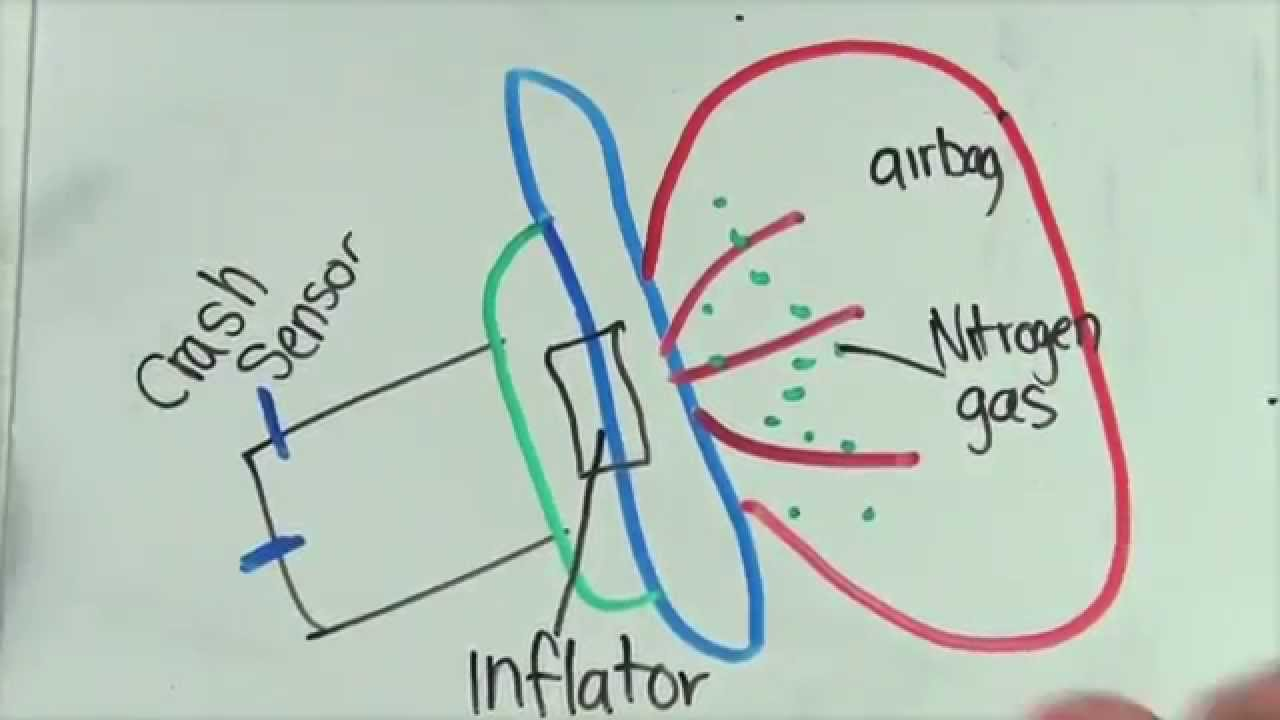 The Science Behind Airbags  YouTube