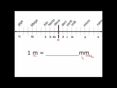 Unit Conversion in the Metric System - CLEAR & SIMPLE