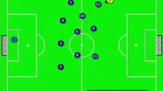 Movimenti 4-3-3