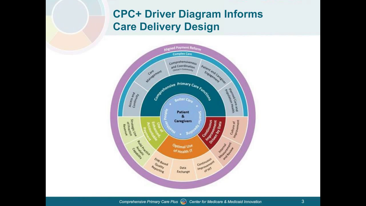 Comprehensive Primary Care Plus  Cpc   Care Delivery Model