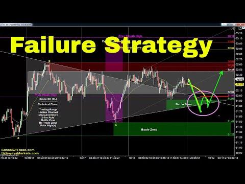 Failure Trading Strategy | Crude Oil, Emini, Nasdaq, Gold & Euro