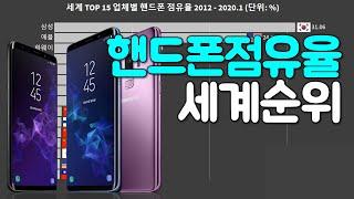 핸드폰 기업 점유율 세계 순위 2012-2020.1