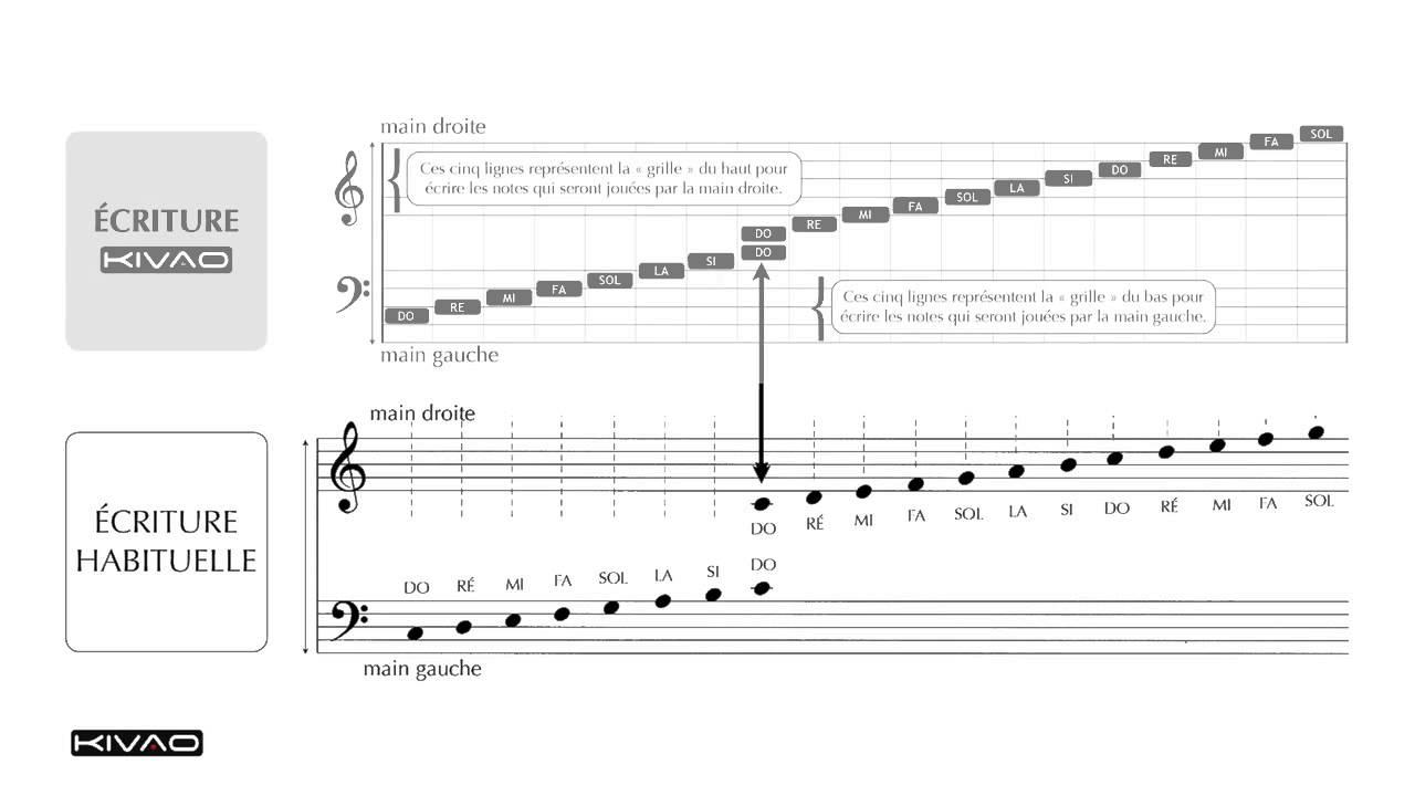 P07 Tablature pour piano sans le solfu00e8ge - YouTube