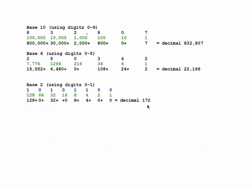 Convert binary to decimal, IP addressing
