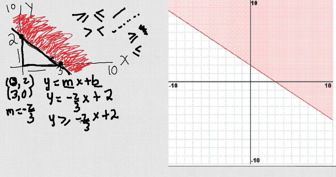 how to do inequalities on a graph