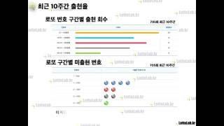 로또 꿀팁, 출현율 통계, 나눔로또 705회 by 로또랩