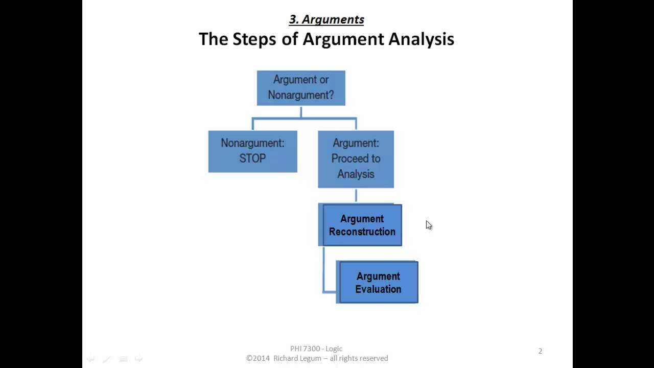 reconstructio of arguments