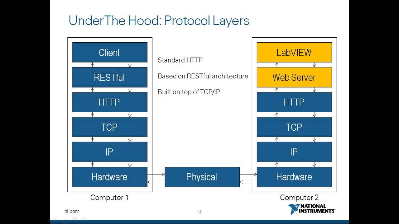 Webcast Wednesday # 38 | Web Services in LabVIEW