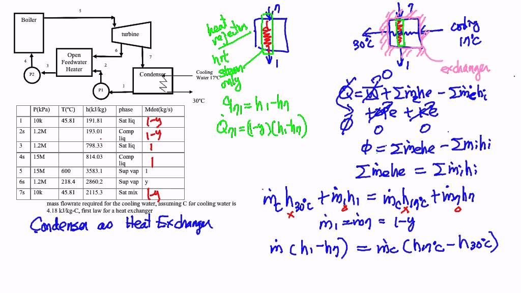 Thermodynamics: Example, Devices in a heat engine cycle (Part 6 of 6 ...