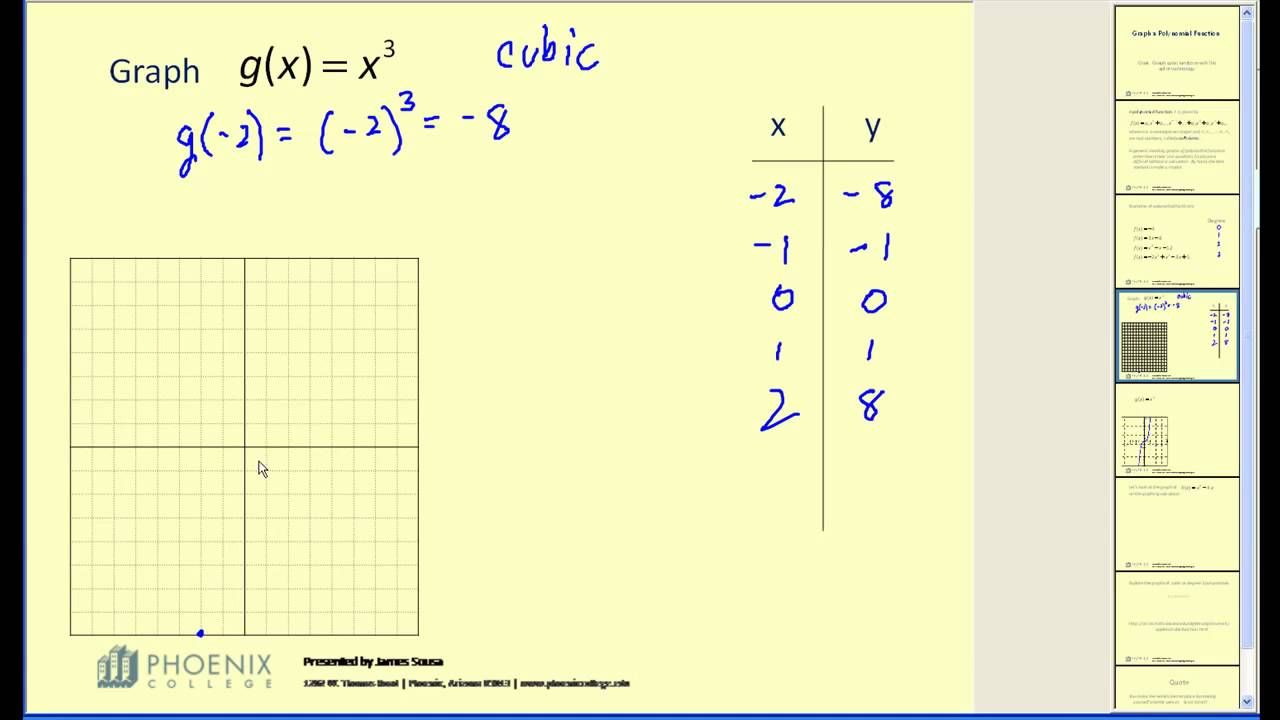 Graphing Cubic Functions YouTube – Graphing Cubic Functions Worksheet
